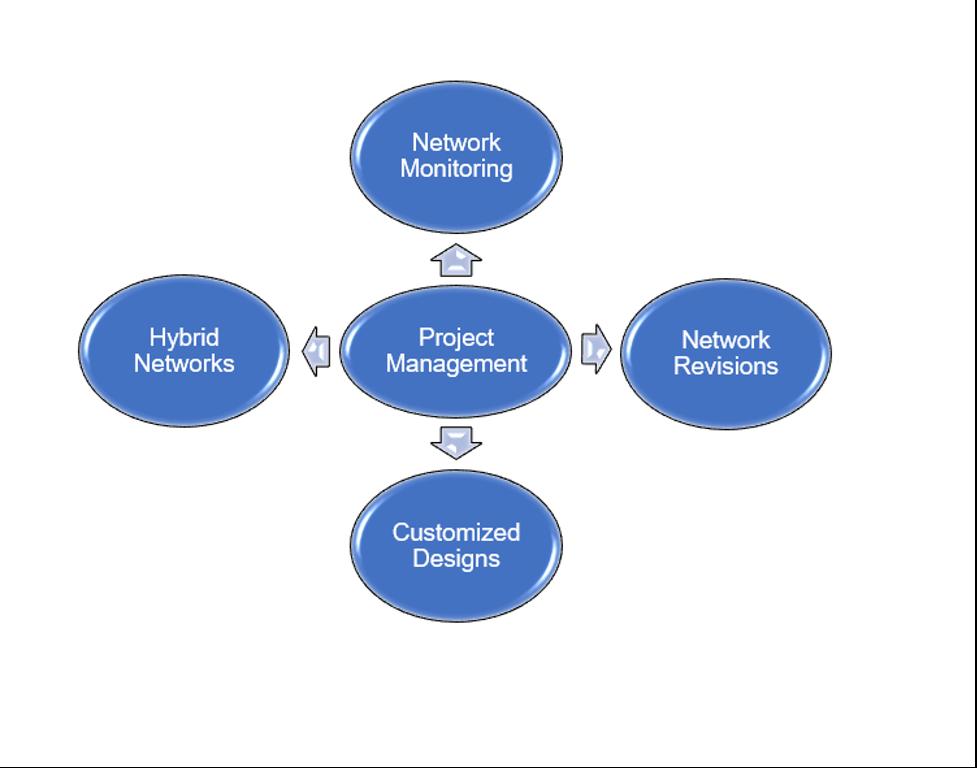 Carrier Services Bubble Chart