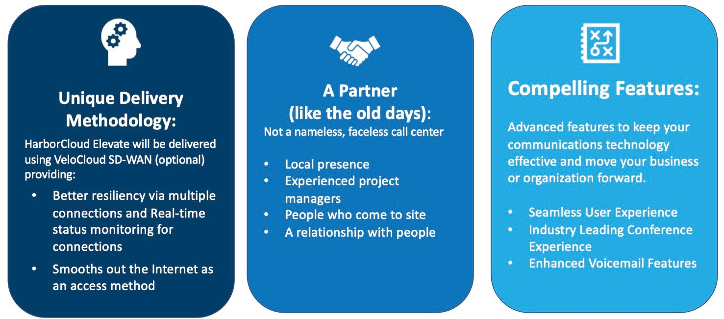 HarborCloud Difference Website Image